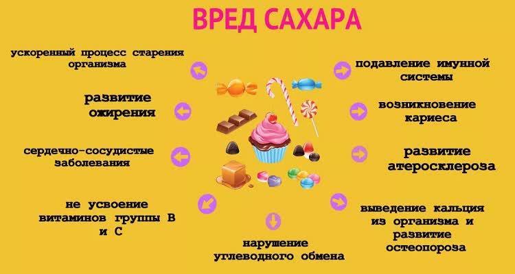 Плакат о вреде сахара