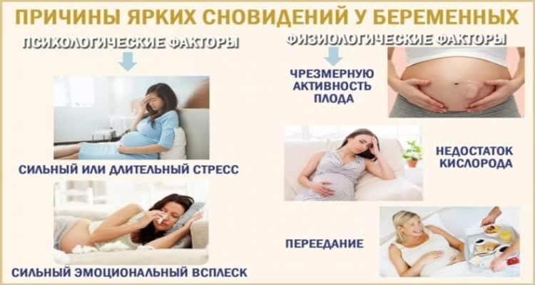 Причины ярких сновидений у беременных плакат