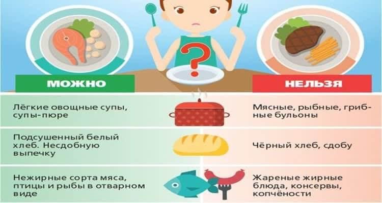 Рекомендации диетологов при изжоге
